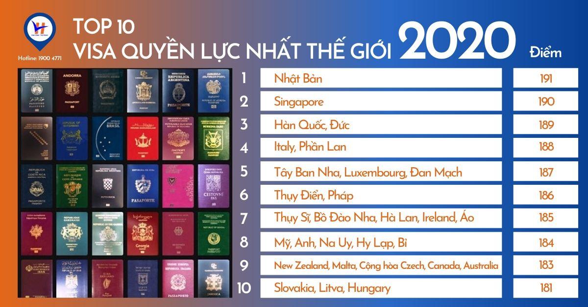 TOP10 Quốc gia, vùng lãnh thổ có hộ chiếu quyền lực nhất (số điểm)